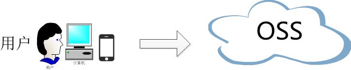 OSS最佳实践:JavaScript客户端签名直传