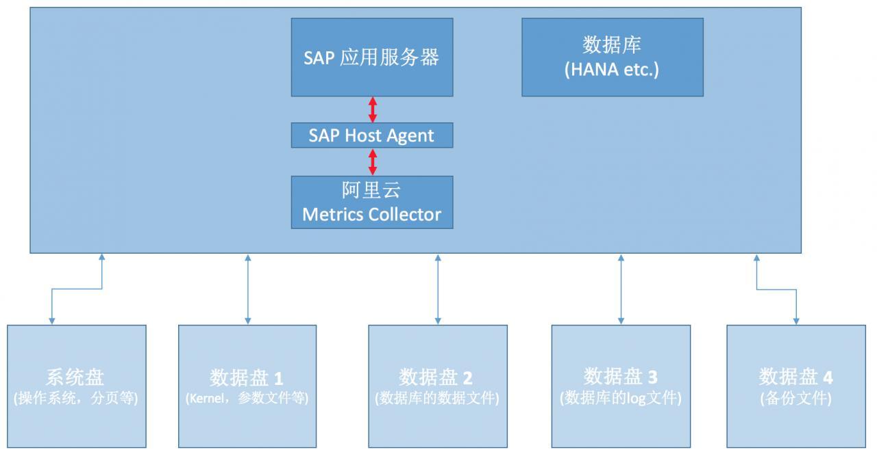 SAP NetWeaver 规划指南