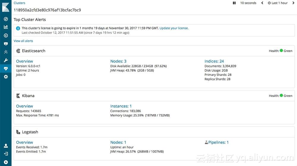【X-Pack解读】阿里云Elasticsearch X-Pack 监控组件功能详解