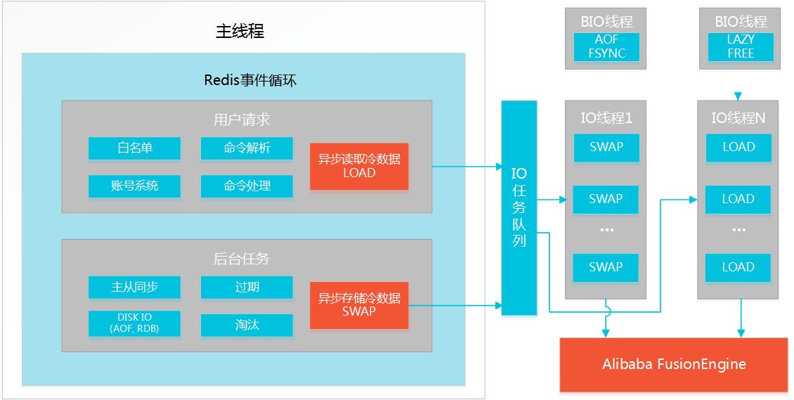 云数据库 Redis 版 – 阿里云 Redis 混合存储版上线