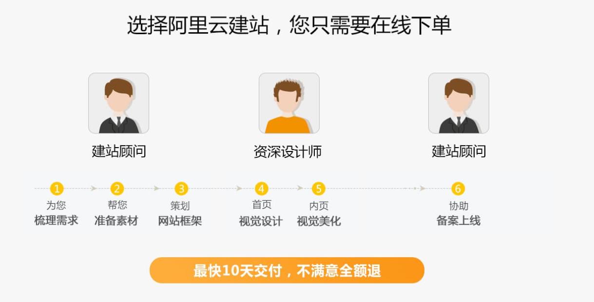 阿里云双十一狂欢节:云·企业官网限时抢购(买一年送一年 ,再送天猫超市卡)