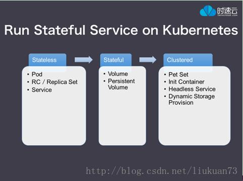 kubernetes存储系统介绍(Volume、PV、dynamic provisioning)